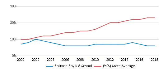 This chart display the percentage of Hispanic students in Salmon Bay K-8 School and the percentage of Hispanic public school students in Washington by year, with the latest 2017-18 school year data.