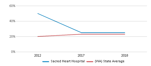 This chart display the percentage of Hispanic students in Sacred Heart Hospital and the percentage of Hispanic public school students in Washington by year, with the latest 2017-18 school year data.