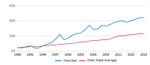 This chart display the percentage of Hispanic students in Sheridan and the percentage of Hispanic public school students in Washington by year, with the latest 2017-18 school year data.