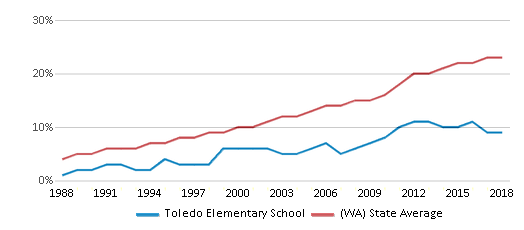 This chart display the percentage of Hispanic students in Toledo Elementary School and the percentage of Hispanic public school students in Washington by year, with the latest 2017-18 school year data.