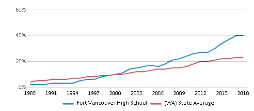 This chart display the percentage of Hispanic students in Fort Vancouver High School and the percentage of Hispanic public school students in Washington by year, with the latest 2017-18 school year data.