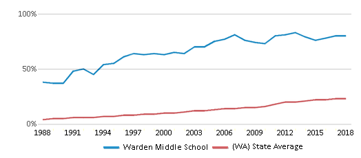 This chart display the percentage of Hispanic students in Warden Middle School and the percentage of Hispanic public school students in Washington by year, with the latest 2017-18 school year data.