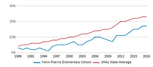 This chart display the percentage of Hispanic students in Yelm Prairie Elementary School and the percentage of Hispanic public school students in Washington by year, with the latest 2017-18 school year data.