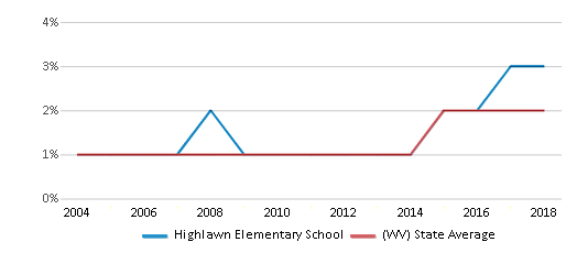 This chart display the percentage of Hispanic students in Highlawn Elementary School and the percentage of Hispanic public school students in West Virginia by year, with the latest 2017-18 school year data.