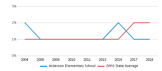 This chart display the percentage of Hispanic students in Alderson Elementary School and the percentage of Hispanic public school students in West Virginia by year, with the latest 2017-18 school year data.
