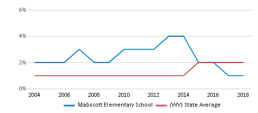 This chart display the percentage of Hispanic students in Mabscott Elementary School and the percentage of Hispanic public school students in West Virginia by year, with the latest 2017-18 school year data.