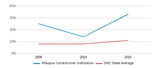 This chart display the percentage of Hispanic students in Waupun Correctional Institution and the percentage of Hispanic public school students in Wisconsin by year, with the latest 2014-15 school year data.