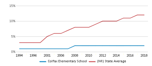 This chart display the percentage of Hispanic students in Colfax Elementary School and the percentage of Hispanic public school students in Wisconsin by year, with the latest 2017-18 school year data.