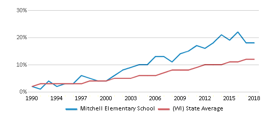 This chart display the percentage of Hispanic students in Mitchell Elementary School and the percentage of Hispanic public school students in Wisconsin by year, with the latest 2017-18 school year data.