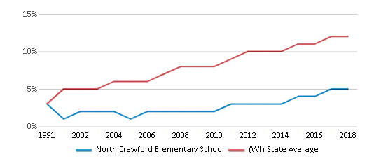 This chart display the percentage of Hispanic students in North Crawford Elementary School and the percentage of Hispanic public school students in Wisconsin by year, with the latest 2017-18 school year data.
