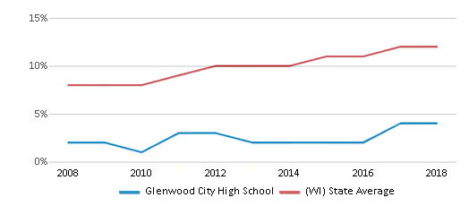 This chart display the percentage of Hispanic students in Glenwood City High School and the percentage of Hispanic public school students in Wisconsin by year, with the latest 2017-18 school year data.