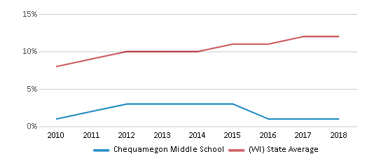 This chart display the percentage of Hispanic students in Chequamegon Middle School and the percentage of Hispanic public school students in Wisconsin by year, with the latest 2017-18 school year data.