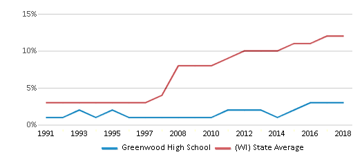 This chart display the percentage of Hispanic students in Greenwood High School and the percentage of Hispanic public school students in Wisconsin by year, with the latest 2017-18 school year data.