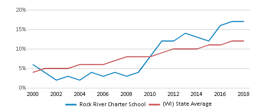 This chart display the percentage of Hispanic students in Rock River Charter School and the percentage of Hispanic public school students in Wisconsin by year, with the latest 2017-18 school year data.