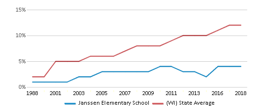 This chart display the percentage of Hispanic students in Janssen Elementary School and the percentage of Hispanic public school students in Wisconsin by year, with the latest 2017-18 school year data.