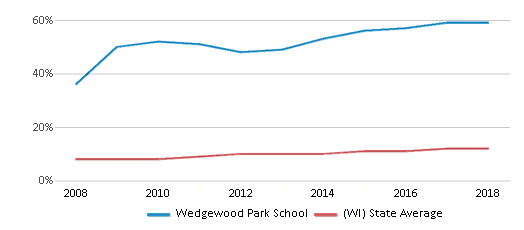 This chart display the percentage of Hispanic students in Wedgewood Park School and the percentage of Hispanic public school students in Wisconsin by year, with the latest 2017-18 school year data.