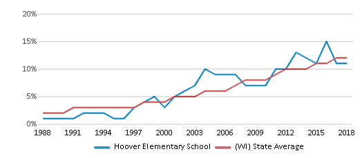 This chart display the percentage of Hispanic students in Hoover Elementary School and the percentage of Hispanic public school students in Wisconsin by year, with the latest 2017-18 school year data.