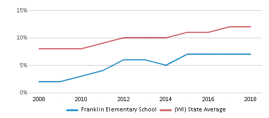 This chart display the percentage of Hispanic students in Franklin Elementary School and the percentage of Hispanic public school students in Wisconsin by year, with the latest 2017-18 school year data.