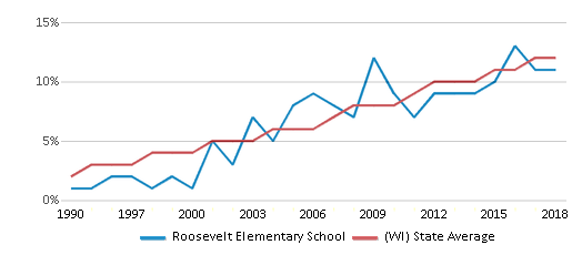 This chart display the percentage of Hispanic students in Roosevelt Elementary School and the percentage of Hispanic public school students in Wisconsin by year, with the latest 2017-18 school year data.