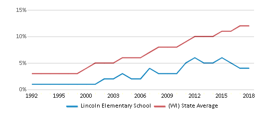 This chart display the percentage of Hispanic students in Lincoln Elementary School and the percentage of Hispanic public school students in Wisconsin by year, with the latest 2017-18 school year data.