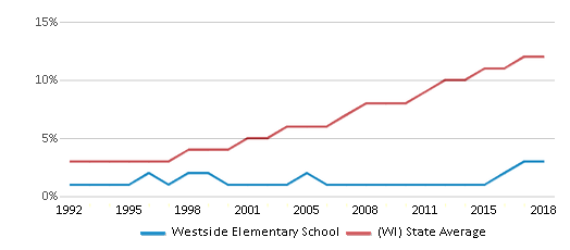 This chart display the percentage of Hispanic students in Westside Elementary School and the percentage of Hispanic public school students in Wisconsin by year, with the latest 2017-18 school year data.