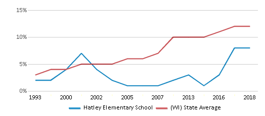 This chart display the percentage of Hispanic students in Hatley Elementary School and the percentage of Hispanic public school students in Wisconsin by year, with the latest 2017-18 school year data.