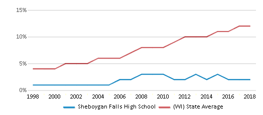 This chart display the percentage of Hispanic students in Sheboygan Falls High School and the percentage of Hispanic public school students in Wisconsin by year, with the latest 2017-18 school year data.