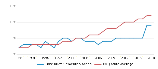 This chart display the percentage of Hispanic students in Lake Bluff Elementary School and the percentage of Hispanic public school students in Wisconsin by year, with the latest 2017-18 school year data.
