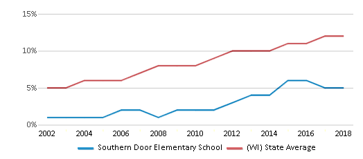 This chart display the percentage of Hispanic students in Southern Door Elementary School and the percentage of Hispanic public school students in Wisconsin by year, with the latest 2017-18 school year data.