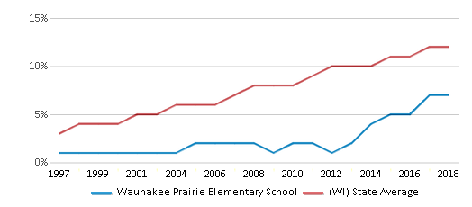 This chart display the percentage of Hispanic students in Waunakee Prairie Elementary School and the percentage of Hispanic public school students in Wisconsin by year, with the latest 2017-18 school year data.