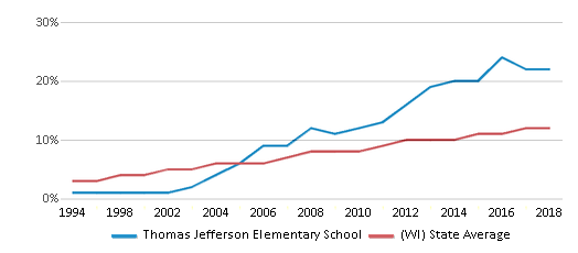 This chart display the percentage of Hispanic students in Thomas Jefferson Elementary School and the percentage of Hispanic public school students in Wisconsin by year, with the latest 2017-18 school year data.