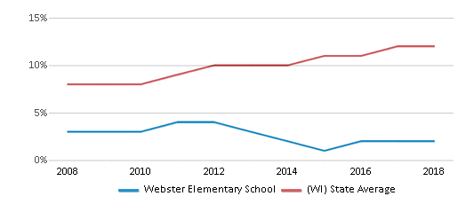 This chart display the percentage of Hispanic students in Webster Elementary School and the percentage of Hispanic public school students in Wisconsin by year, with the latest 2017-18 school year data.