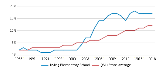 This chart display the percentage of Hispanic students in Irving Elementary School and the percentage of Hispanic public school students in Wisconsin by year, with the latest 2017-18 school year data.