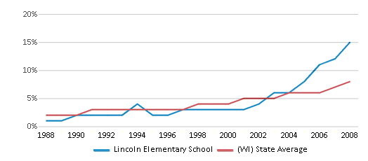 This chart display the percentage of Hispanic students in Lincoln Elementary School and the percentage of Hispanic public school students in Wisconsin by year, with the latest 2007-08 school year data.