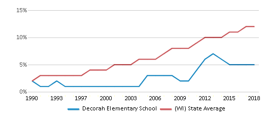 This chart display the percentage of Hispanic students in Decorah Elementary School and the percentage of Hispanic public school students in Wisconsin by year, with the latest 2017-18 school year data.