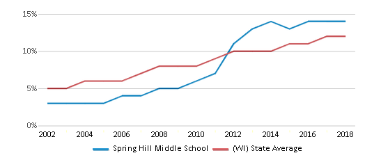 This chart display the percentage of Hispanic students in Spring Hill Middle School and the percentage of Hispanic public school students in Wisconsin by year, with the latest 2017-18 school year data.
