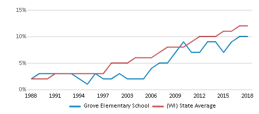 This chart display the percentage of Hispanic students in Grove Elementary School and the percentage of Hispanic public school students in Wisconsin by year, with the latest 2017-18 school year data.