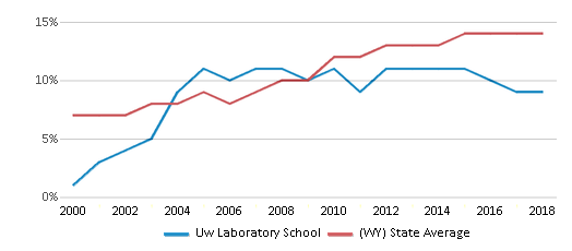 This chart display the percentage of Hispanic students in Uw Laboratory School and the percentage of Hispanic public school students in Wyoming by year, with the latest 2017-18 school year data.