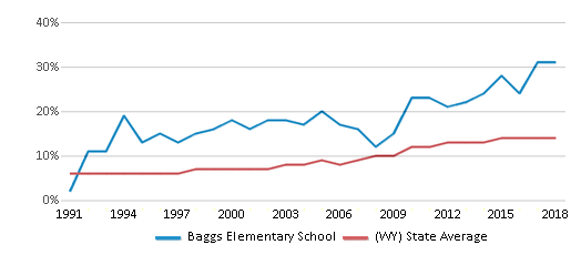 This chart display the percentage of Hispanic students in Baggs Elementary School and the percentage of Hispanic public school students in Wyoming by year, with the latest 2017-18 school year data.