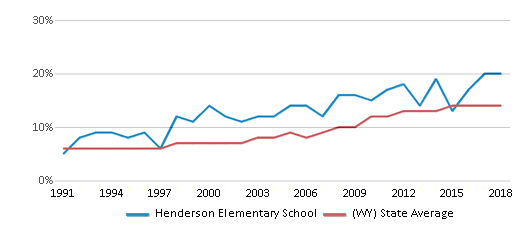 This chart display the percentage of Hispanic students in Henderson Elementary School and the percentage of Hispanic public school students in Wyoming by year, with the latest 2017-18 school year data.