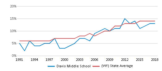 This chart display the percentage of Hispanic students in Davis Middle School and the percentage of Hispanic public school students in Wyoming by year, with the latest 2017-18 school year data.