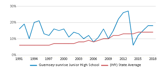 This chart display the percentage of Hispanic students in Guernsey-sunrise Junior High School and the percentage of Hispanic public school students in Wyoming by year, with the latest 2017-18 school year data.