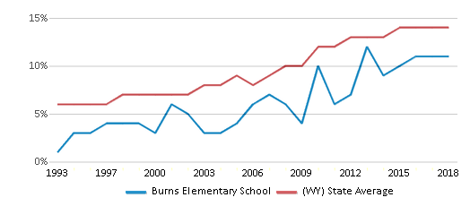 This chart display the percentage of Hispanic students in Burns Elementary School and the percentage of Hispanic public school students in Wyoming by year, with the latest 2017-18 school year data.