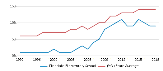This chart display the percentage of Hispanic students in Pinedale Elementary School and the percentage of Hispanic public school students in Wyoming by year, with the latest 2017-18 school year data.