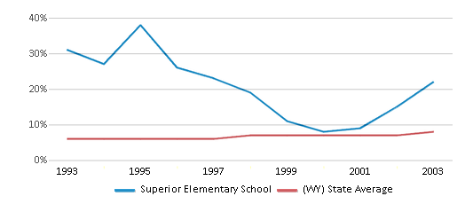 This chart display the percentage of Hispanic students in Superior Elementary School and the percentage of Hispanic public school students in Wyoming by year, with the latest 2002-03 school year data.