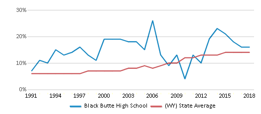 This chart display the percentage of Hispanic students in Black Butte High School and the percentage of Hispanic public school students in Wyoming by year, with the latest 2017-18 school year data.