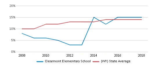 This chart display the percentage of Hispanic students in Clearmont Elementary School and the percentage of Hispanic public school students in Wyoming by year, with the latest 2017-18 school year data.