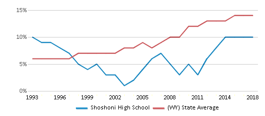 This chart display the percentage of Hispanic students in Shoshoni High School and the percentage of Hispanic public school students in Wyoming by year, with the latest 2017-18 school year data.