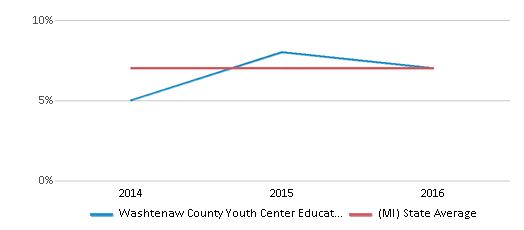 This chart display the percentage of Hispanic students in Washtenaw County Youth Center Educational Programs and the percentage of Hispanic public school students in Michigan by year, with the latest 2015-16 school year data.