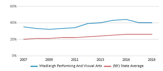 This chart display the percentage of Hispanic students in Wadleigh Performing And Visual Arts and the percentage of Hispanic public school students in New York by year, with the latest 2017-18 school year data.